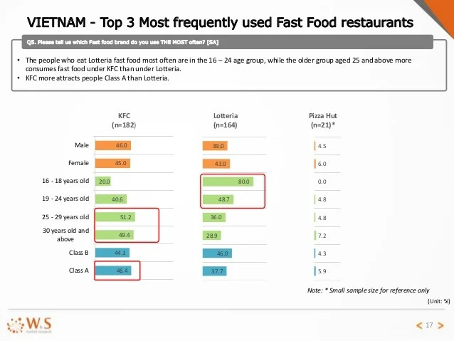 Comparative Report On Fast Food Study In Thailand Indonesia And Viet