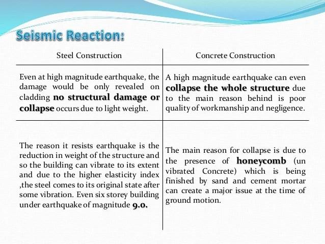 Steel Vs Concrete Frame Construction | Siteframes.co