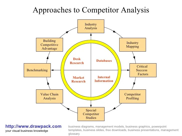 Competitor analysis diagram