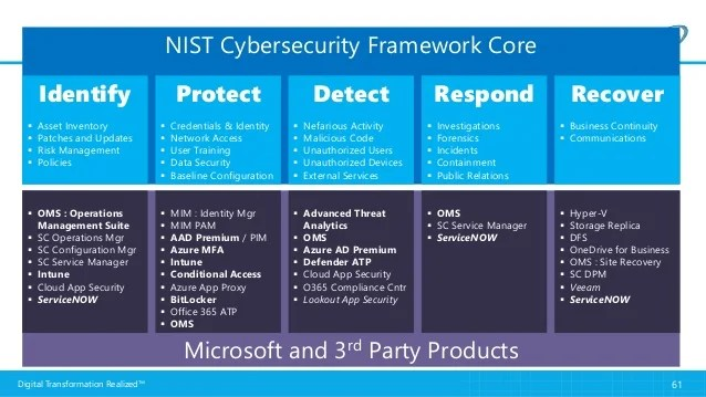 365 Security Training Cyber