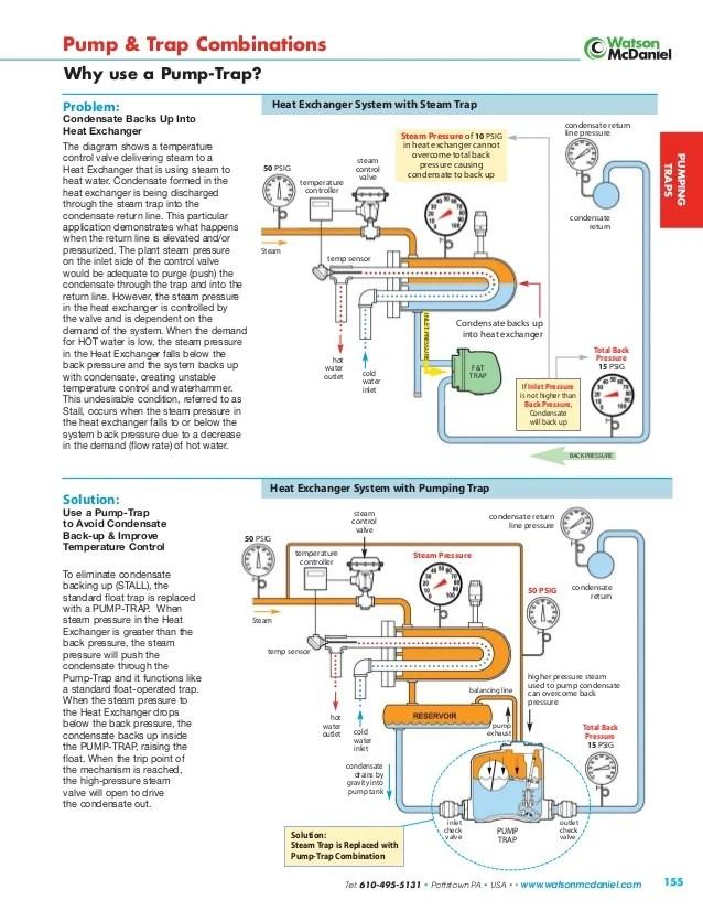 understanding condensate pumps on a steam distribution system 27 638?resize=638%2C826&ssl=1 boss condensate pump wiring diagram wiring diagram boss condensate pump wiring diagram at bakdesigns.co