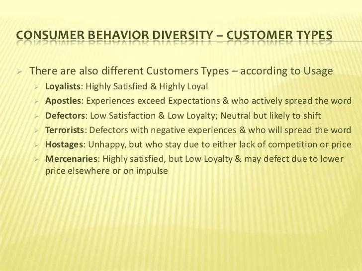 Consumer Behavior _ Introduction