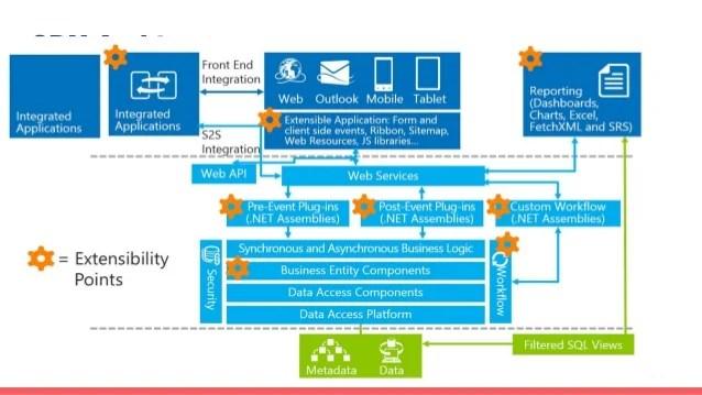 Database Security Hierarchy