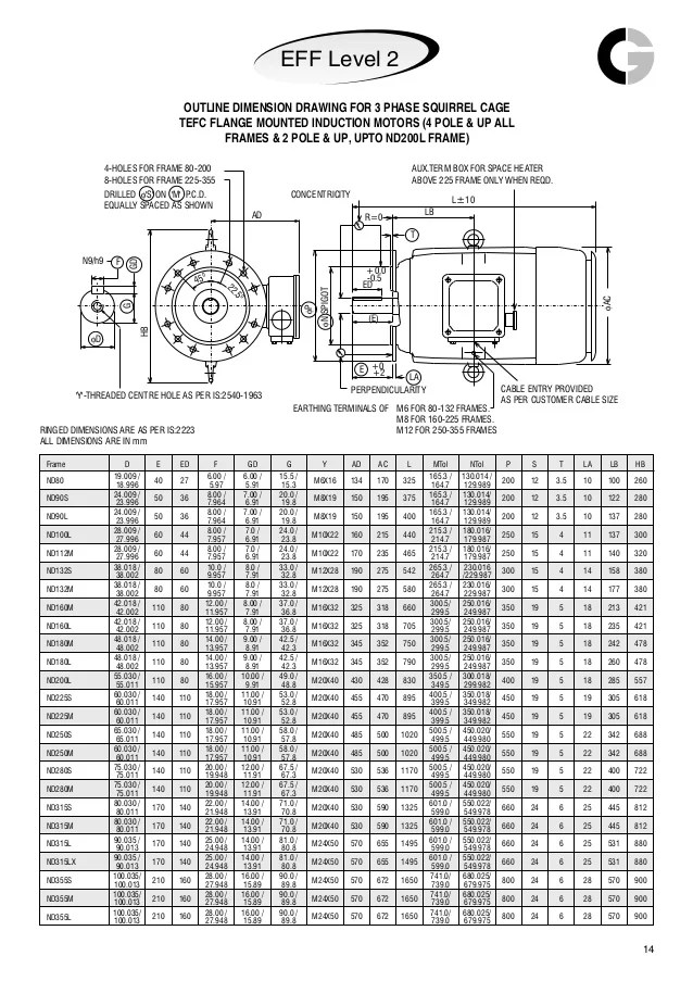 Metric Motor Frame Size Chart