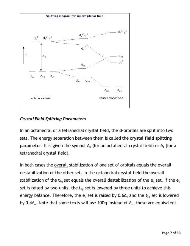 Crystal Field Splitting Diagram For D Orbitals