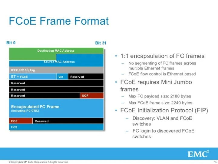 Max Fcoe Frame Size | Framess.co