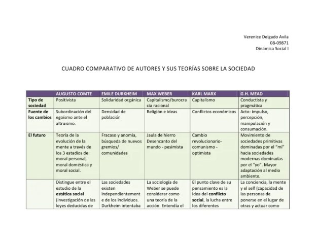 Verenice Delgado Avila<br />08-09871<br />Dinámica Social I<br />CUADRO COMPARATIVO DE AUTORES Y SUS TEORÍAS SOBRE LA SOCI...