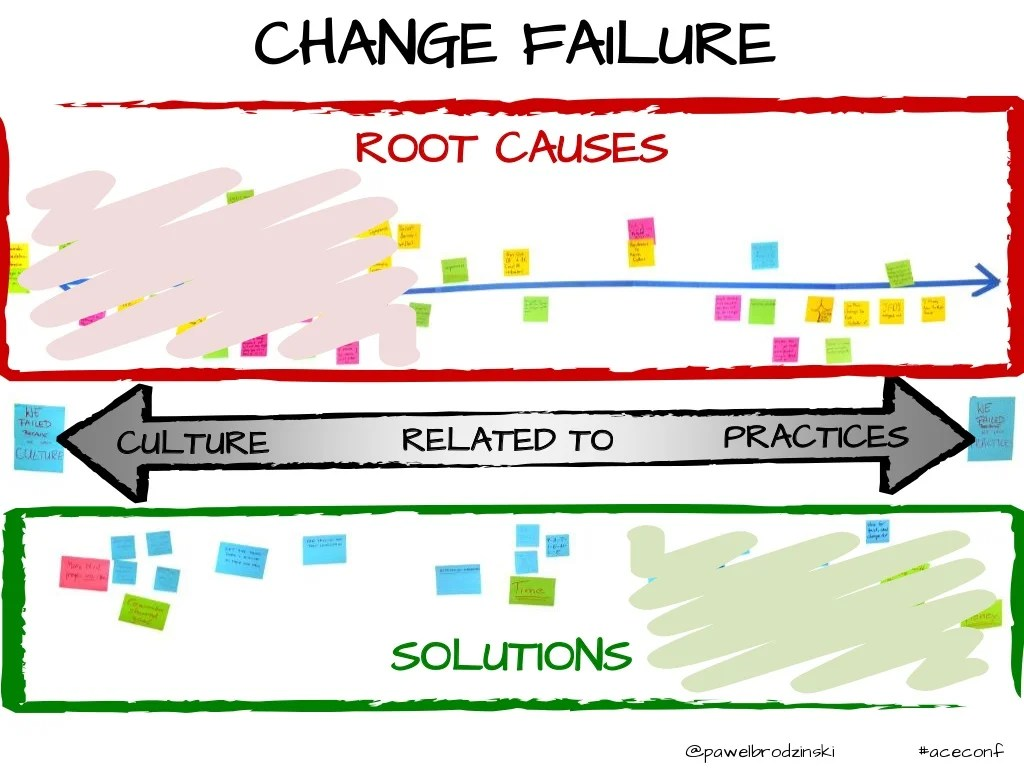 Culture Practices Root Causes Solutions
