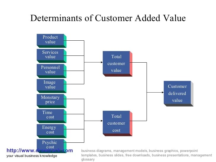 Customer added value business diagram