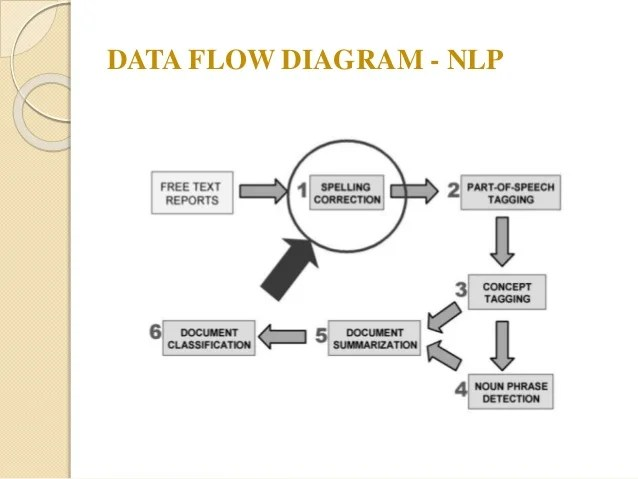 Natural Language Processing in Alternative and Augmentative Communica…