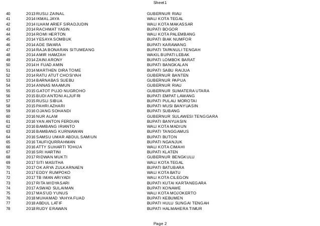 Ini Daftar 104 Kepala Daerah yang Dijerat KPK 3