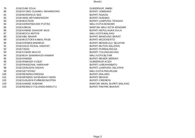 Ini Daftar 104 Kepala Daerah yang Dijerat KPK 4
