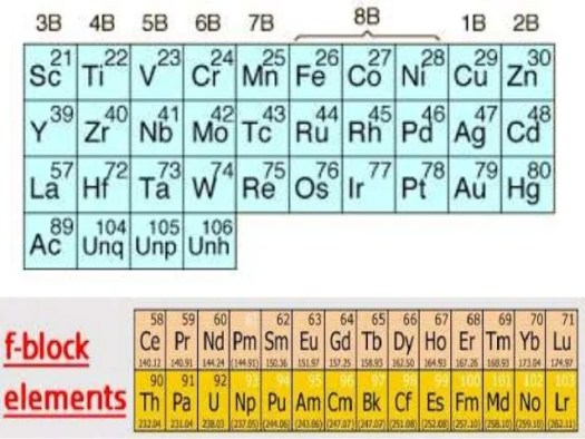 F block elements periodic table periodic diagrams science d and f block elements xii latest urtaz Gallery