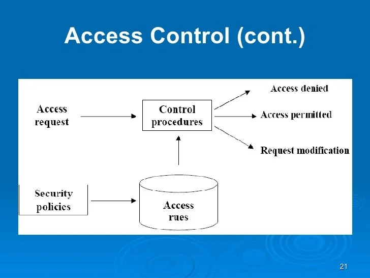 Database Protection Dbms