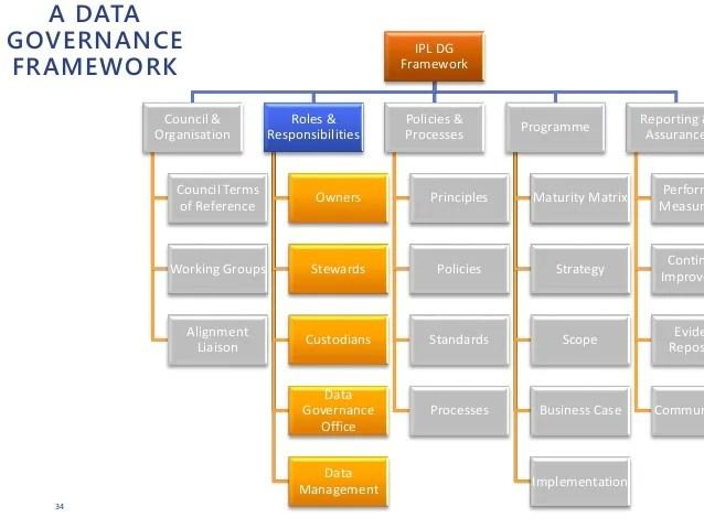 Information Security Procedures Template
