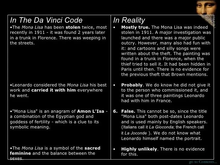 Leonardo Da Vinci Body Symbols