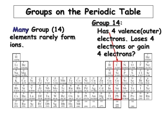 Periodic table name of group 14 periodic diagrams science day 11 periodic table group 14 the urtaz Image collections