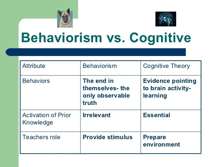 Image result for behaviourism vs psychiatry