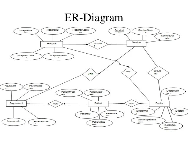 Healthcare Management System Er Diagram Car Wiring Diagrams