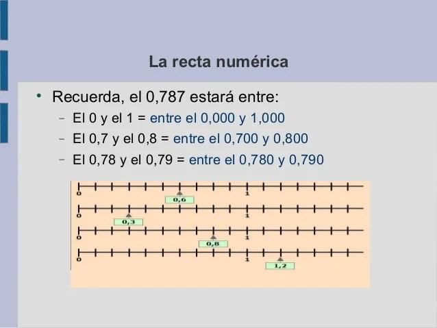 La recta numérica   Recuerda, el 0,787 estará entre:   El 0 y el 1 = entre el 0,000 y 1,000   El 0,7 y el 0,8 = entre e...