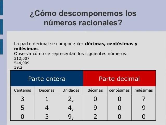 ¿Cómo descomponemos los números racionales? Parte entera Parte decimal Centenas Decenas Unidades décimas centésimas mil...