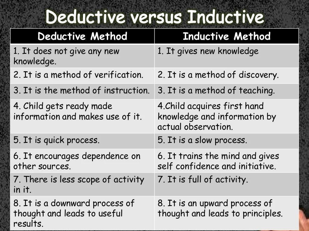Deductive And Inductive Method Of Teching