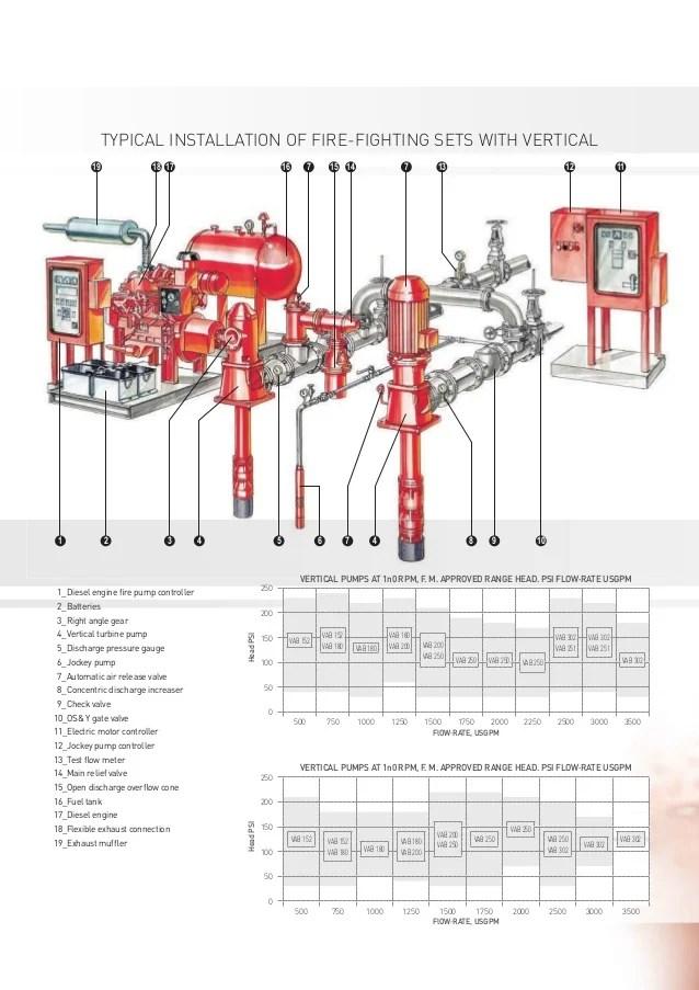 brochure firefighting 052015 8 638?cb\=1484212076 fire pump jockey pumps diagrams