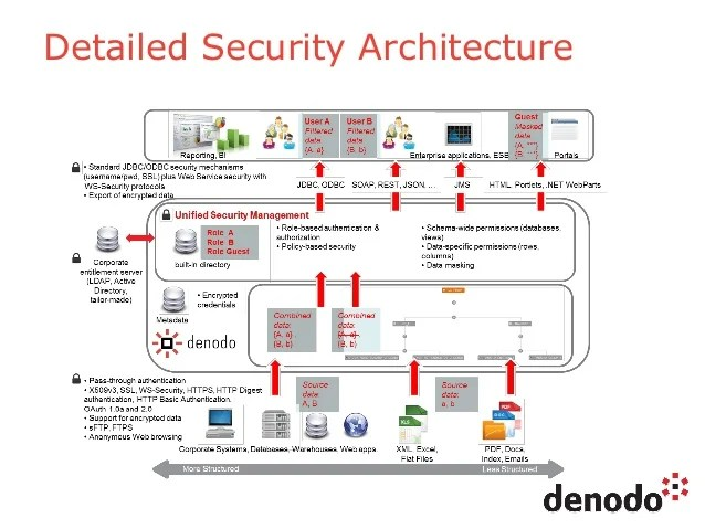 Database Security Architecture