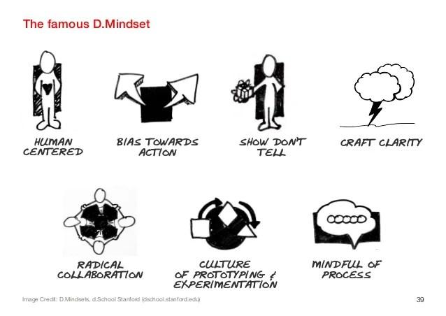 Image result for d.mindsets
