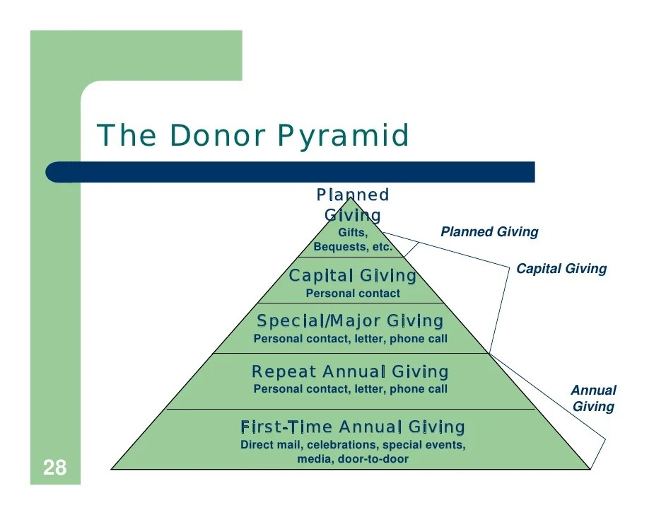 Annual Giving Plan Template