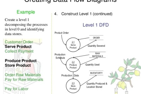 Data flow diagram level 1 data table database data table new what is a data flow diagram lucidchart data flow diagram what are the difference between level level and level data level dfd data flow diagram wikipedia ccuart Gallery