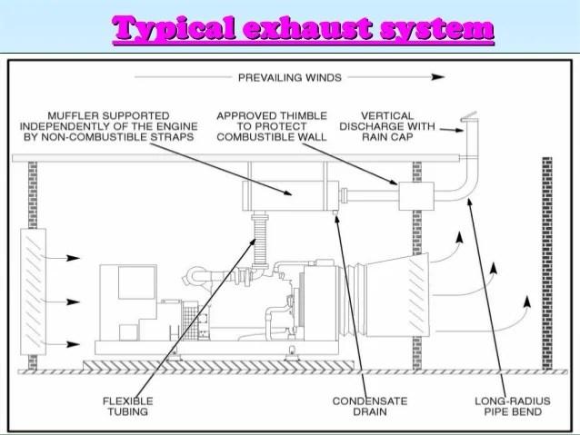 diesel generator details