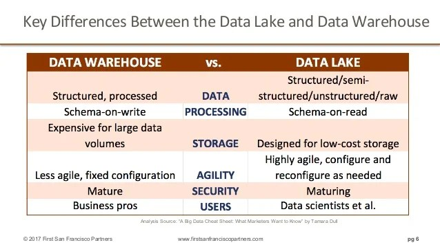 Database Security Ppt