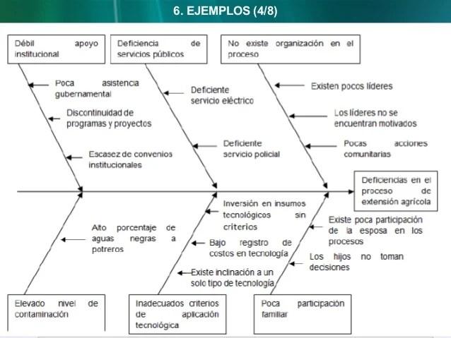Diagrama de ishikawa auditoria de sistemas