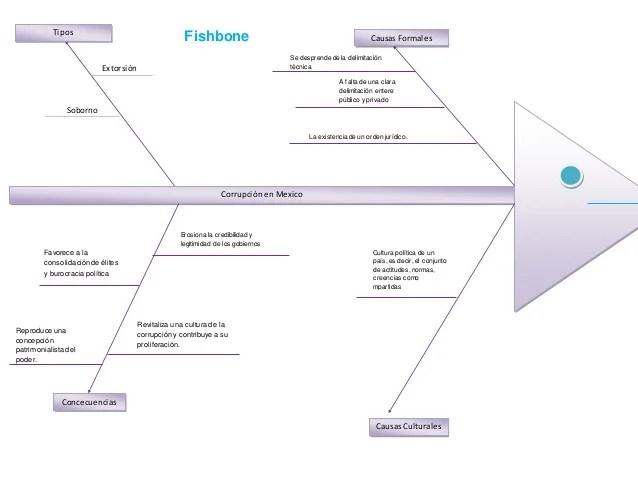 Diagrama de pescado lupis