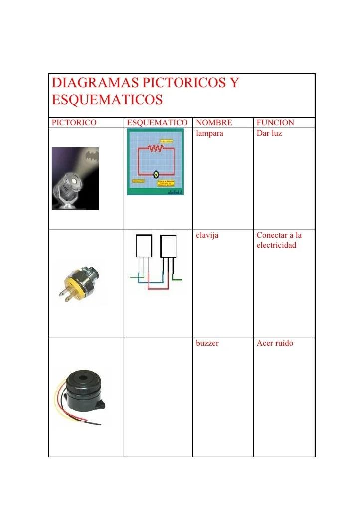 Diagramas Pictoricos Y