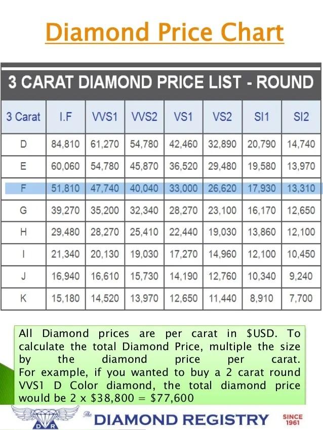 Price Of Diamonds