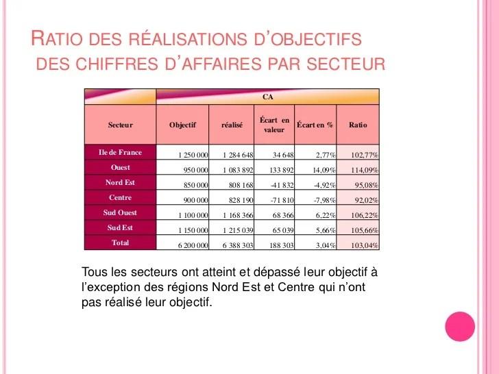 Diaporama Rsultats Commerciaux 2009