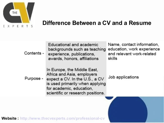 difference of cv and resume cv vs resume what 39 s the difference