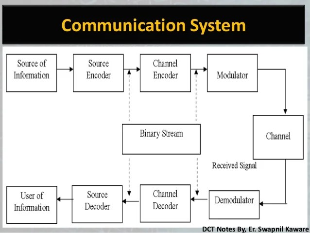 Digital Communication Techniques