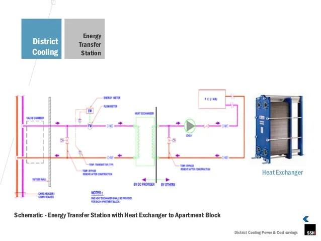 Central Heating And Cooling