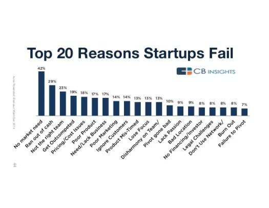 20 reasons startups fail