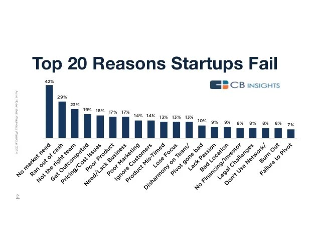 20 reasons startups fail