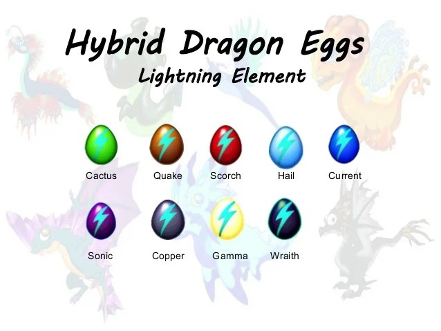 The COMPLETE Dragonvale Egg List With Pictures