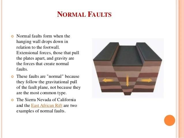 Reverse World Faults