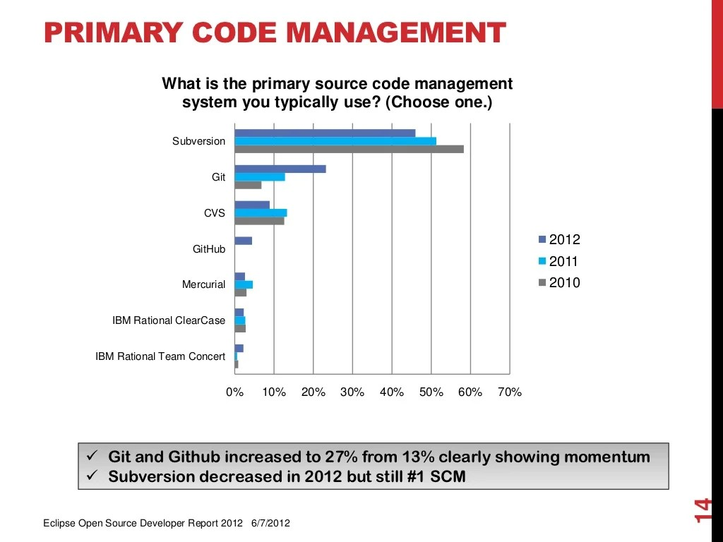 Primary Code Management What Is