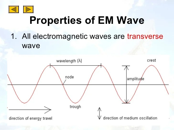 Electric Field Examples Of Nature In