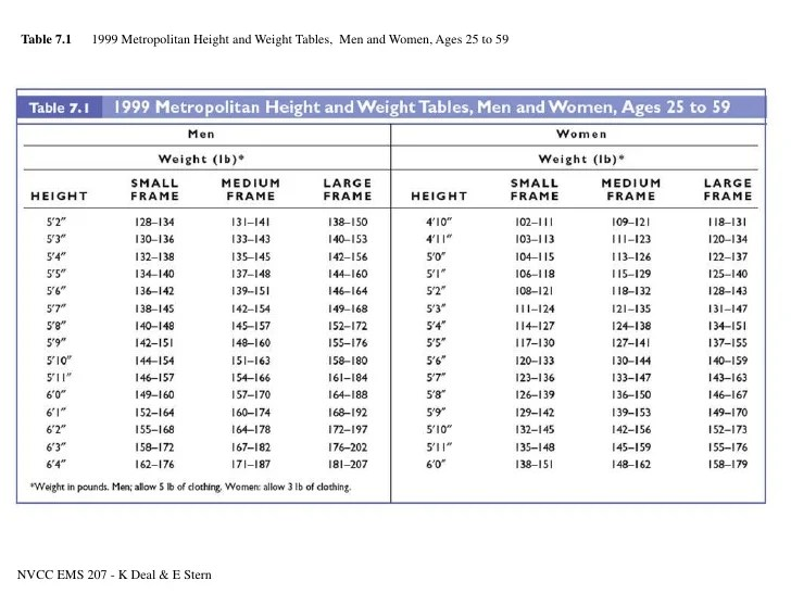 Weight Metropolitan Height Chart And