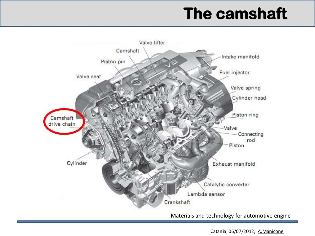 Engine Materials For Camshaft And Crankshaft