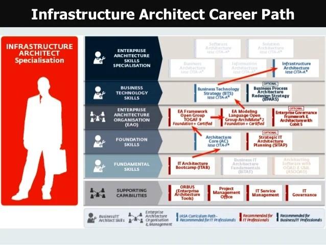 Enterprise Architecture Career Path